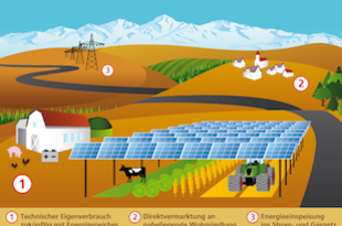Agrophotovoltaik - Ressourceneffiziente Landnutzung